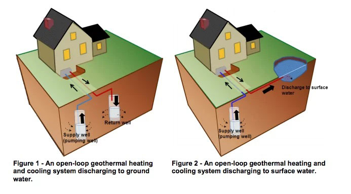 Figure 1 - An open-loop geothermal heating and cooling system discharging to ground water. Figure 2 - An open-loop geothermal heating and cooling system discharging to surface water.
