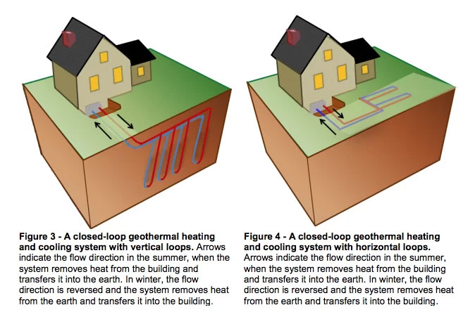 Figure 3 - A closed-loop geothermal heating and cooling system with vertical loops. Figure 4 - A closed-loop geothermal heating and cooling system with horizontal loops.